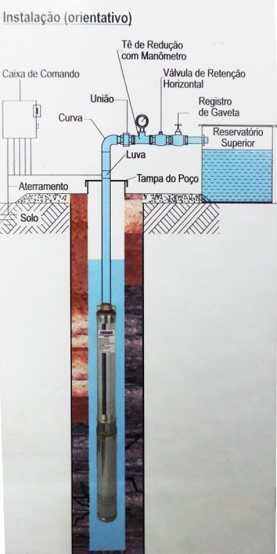 Instalação de motobomba submersa